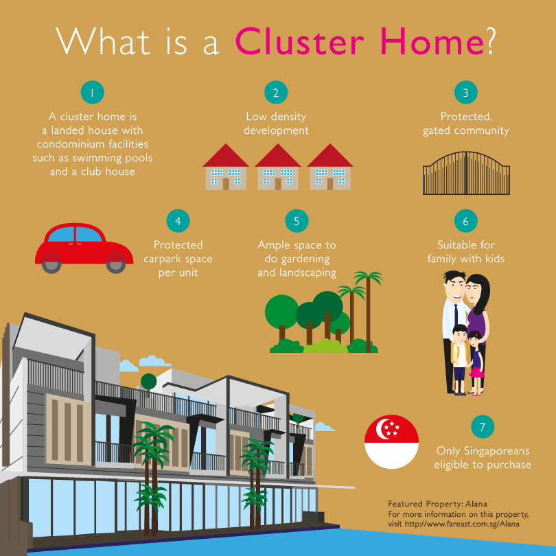 Far_East_Organisation_Property_Quiz_Cluster_Home