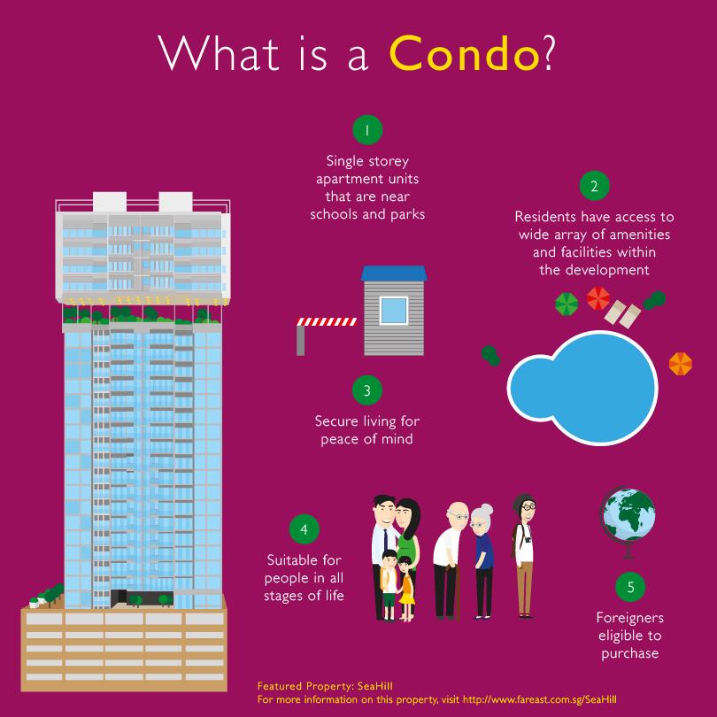 Far_East_Organisation_Property_Quiz_Condo