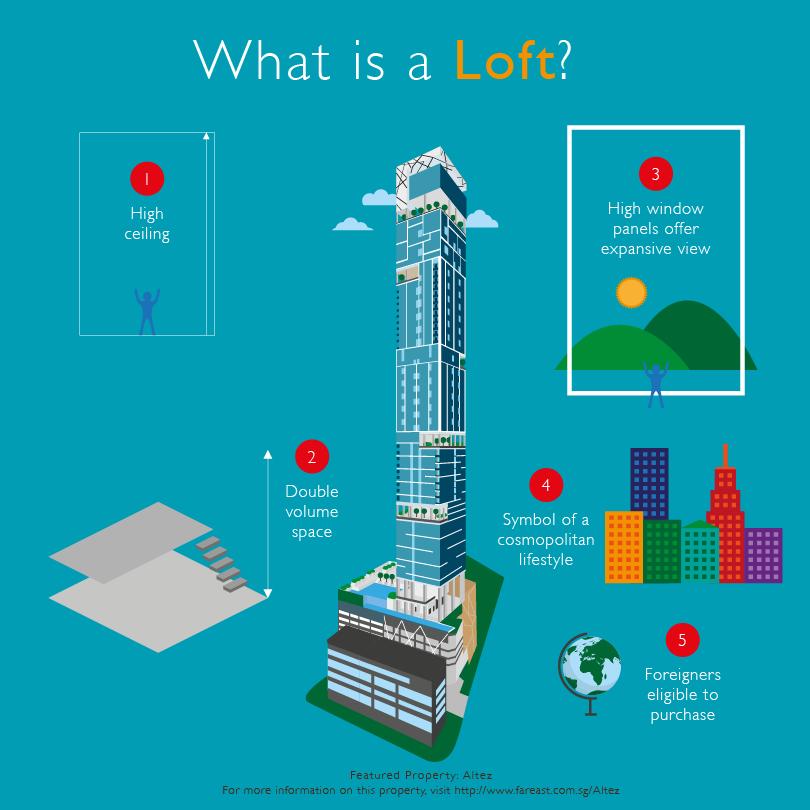 Far_East_Organisation_Property_Quiz_Loft