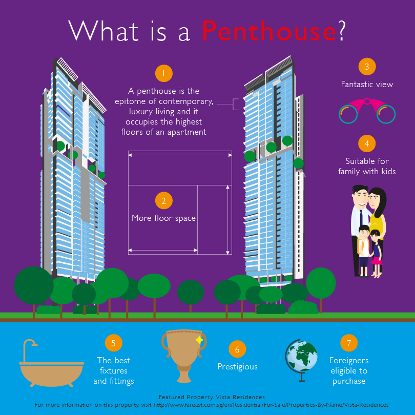 Far_East_Organisation_Property_Quiz_Penthouse