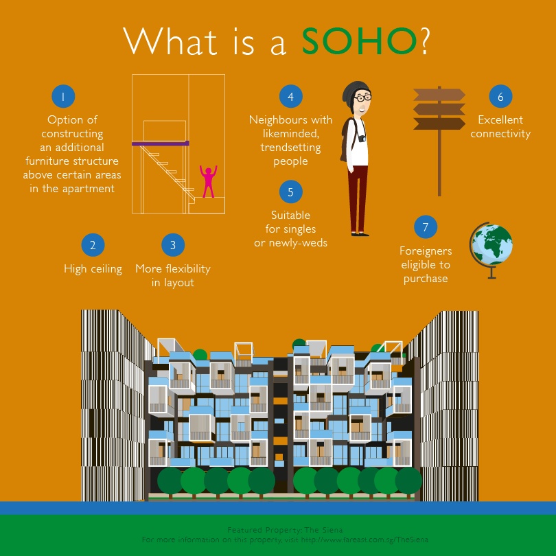 Far_East_Organisation_Property_Quiz_SOHO