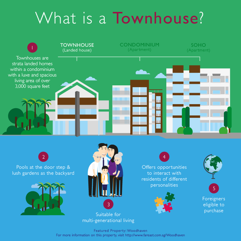 Far_East_Organisation_Property_Quiz_Townhouse
